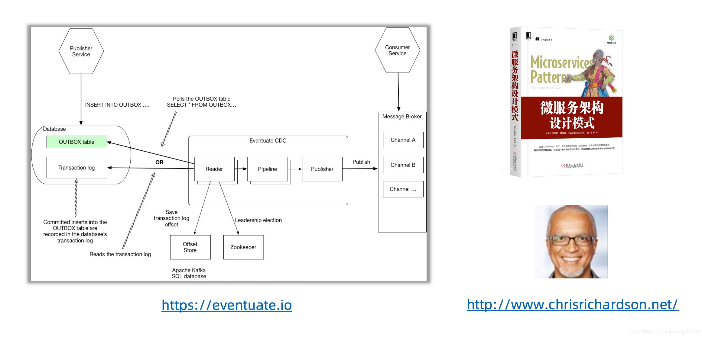 [外链图片转存失败,源站可能有防盗链机制,建议将图片保存下来直接上传(img-y8a8y0Vl-1593683238165)(images/eventuate-tram.png)]