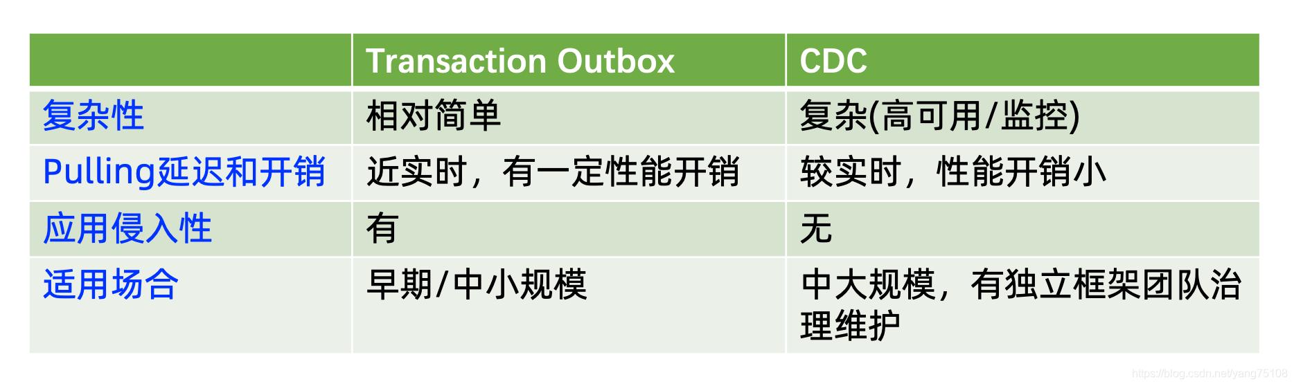 [外链图片转存失败,源站可能有防盗链机制,建议将图片保存下来直接上传(img-YPEv6T5X-1593683238166)(images/outbox_vs_cdc.png)]
