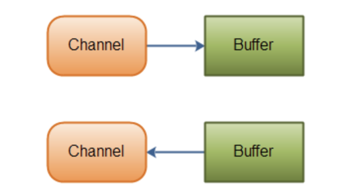 channel-buffer
