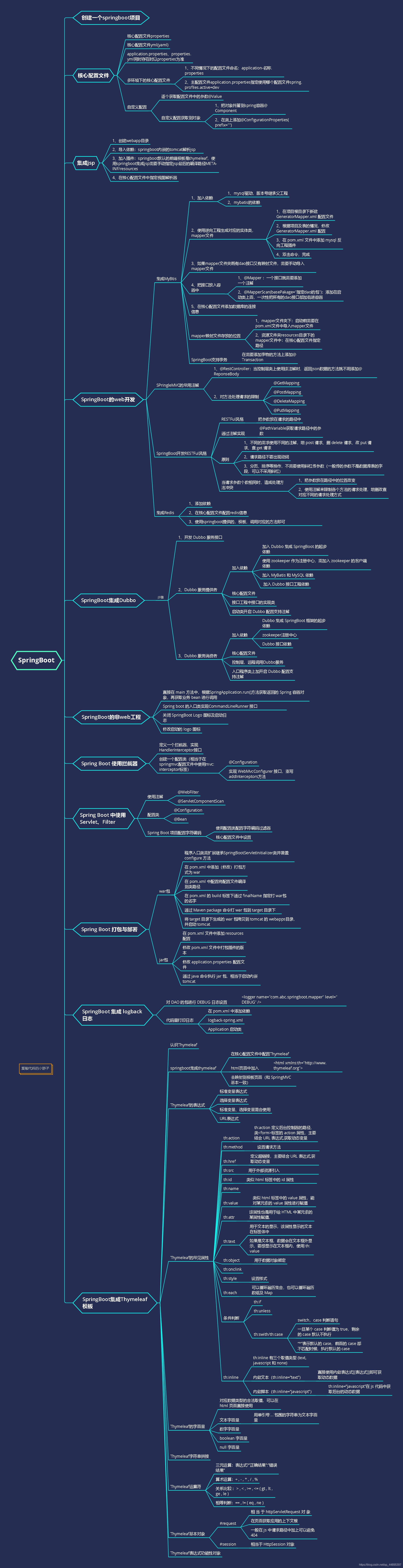 SpringBoot思维导图(SpringBoot基础部分汇总)