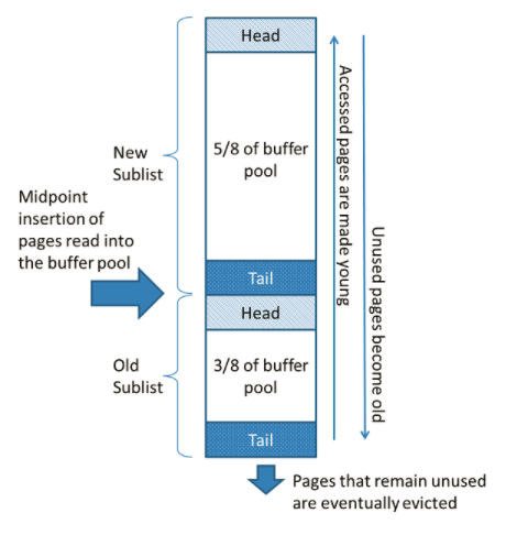 【MySQL系列7】InnoDB引擎存储结构及InnoDB特性Change Buffer和Double Writer分析
