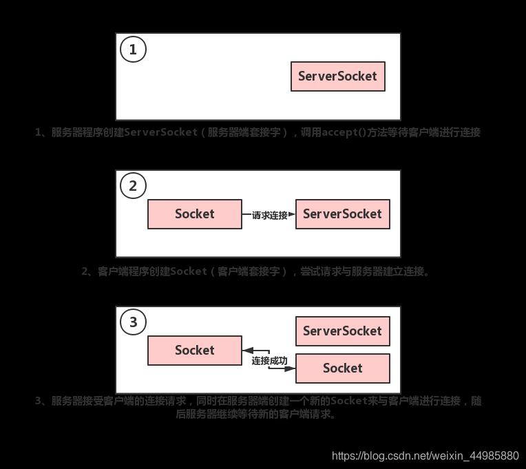 Java利用TCP协议实现客户端与服务器通信【附通信源码】