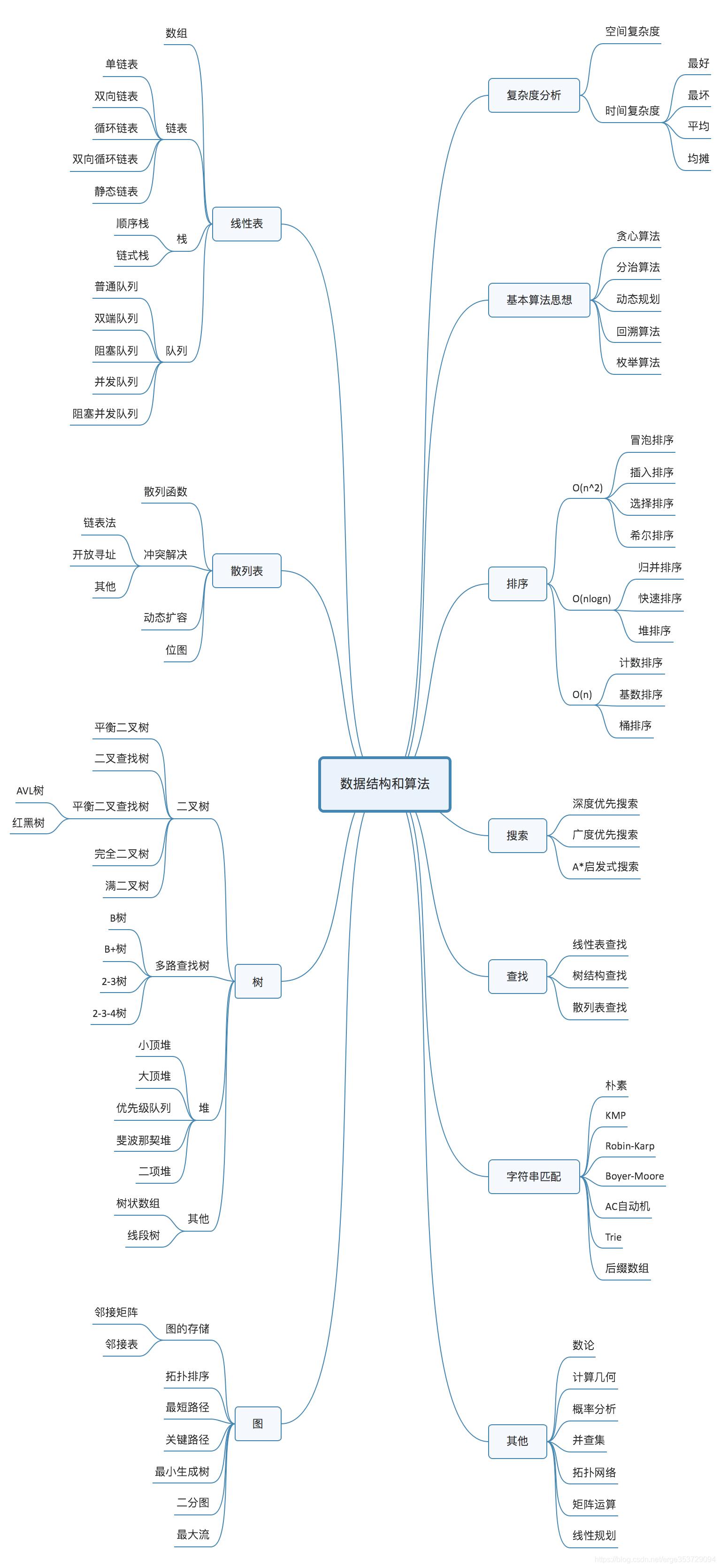 数据结构和算法知识点