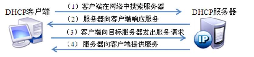 [外链图片转存失败,源站可能有防盗链机制,建议将图片保存下来直接上传(img-vFccwY0g-1593921393770)(C:\Users\kevin\AppData\Roaming\Typora\typora-user-images\image-20200704101434324.png)]