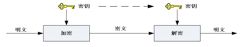 对称密码体制