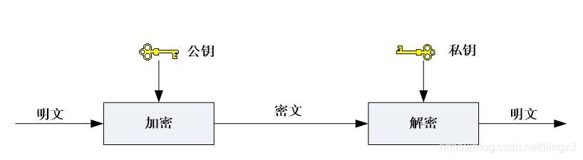 非对称密码体制