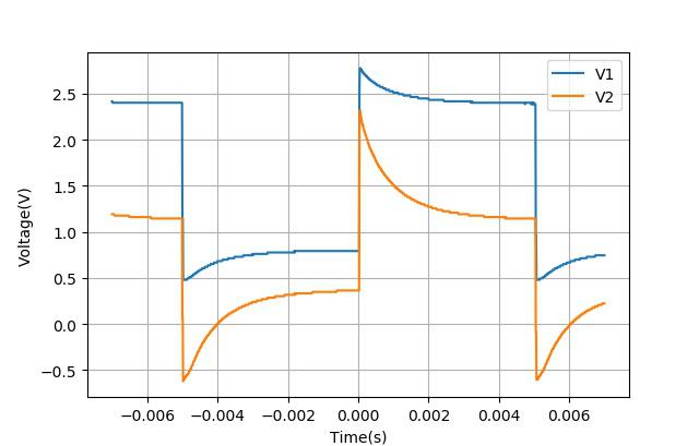 ▲ 线圈电压电流波形