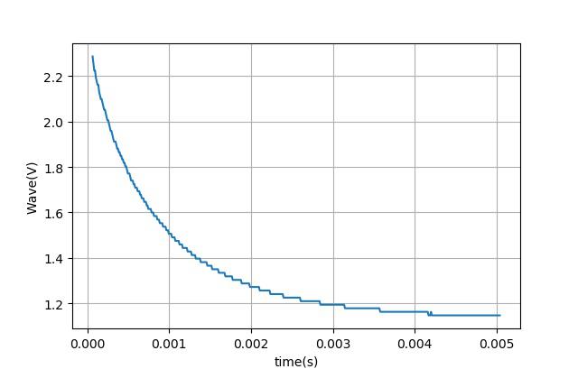▲ U2中波形下降的一段数据
