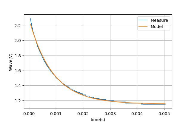 ▲ 对截取的测量数据使用指数建模