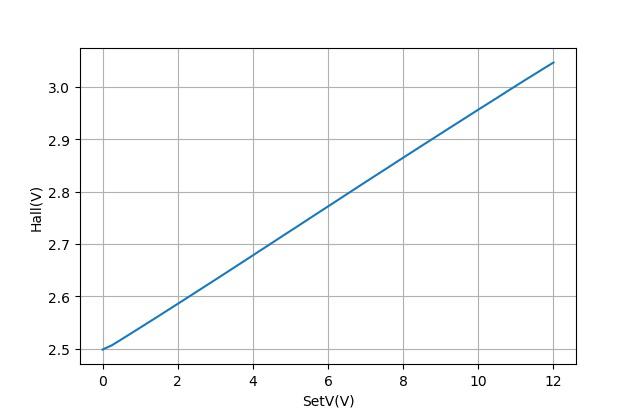 ▲ 使用HALL A1308测量电磁铁磁芯磁感应强度与线圈施加电压之间的关系