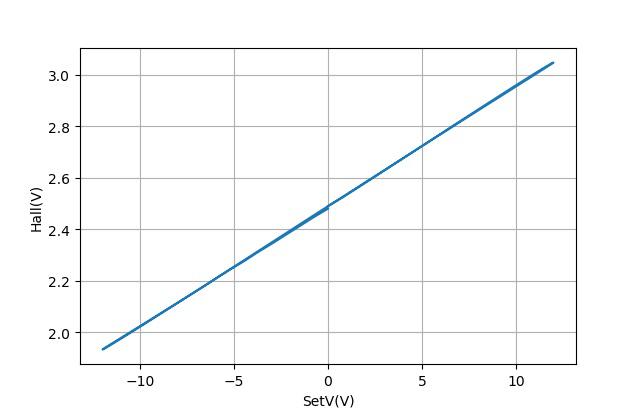 ▲ 使用HALL A1308测量磁铁在正负电压下的磁场强度