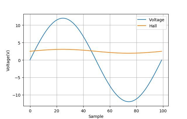 ▲ 施加 一个正负变化的电压,测试磁芯的磁感应强度