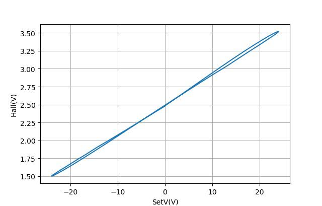 ▲ 重复测量±24V缓变正弦波电压扫描下电磁铁磁芯的变化情况