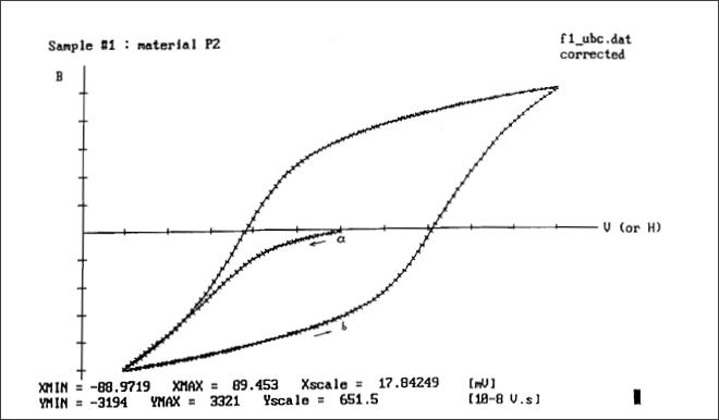 ▲ 普通的磁性材料的磁滞曲线