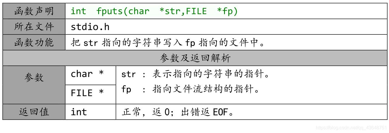 fputs函数说明