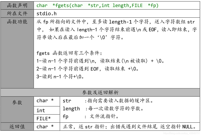 fgets函数说明