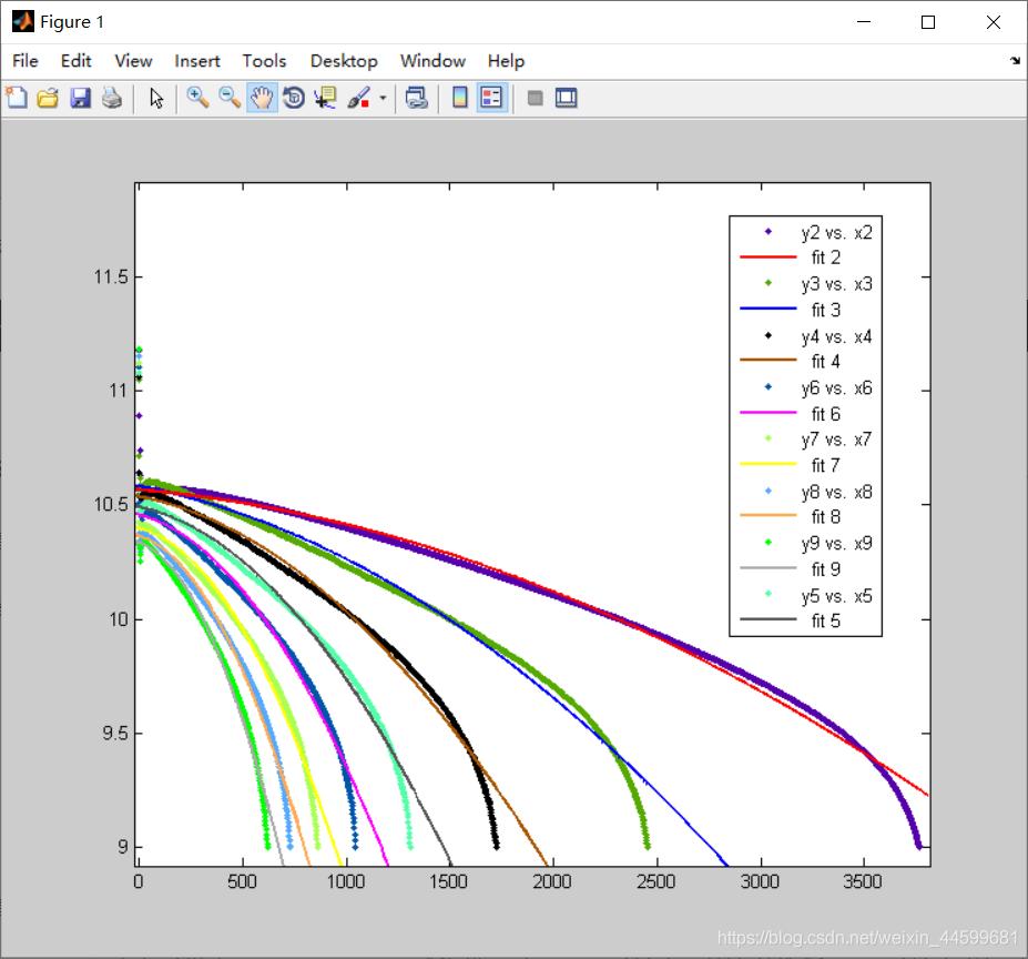 matlab2010a教程_【matlab应用】cftool fitting应用(matlab2010a版),Matlab,工具,的,拟合