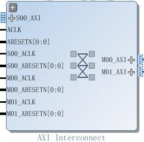 AXI协议将读地址通道,读数据通道,写地址通道,写数据通道,写响应通道分开,各自通道都有自己的握手协议。每个通道互不干扰却又彼此依赖。这也是AXI高效的原因之一。
