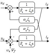 永磁同步电机dq坐标系数学模型示意图