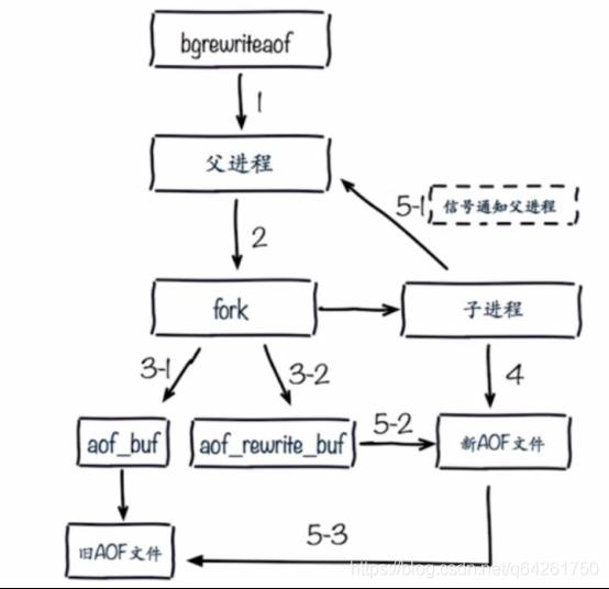 Redis 开发与运维(付磊_张益军)学习笔记