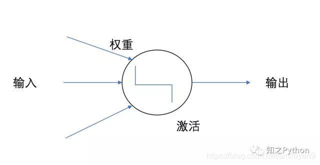 图 4.1