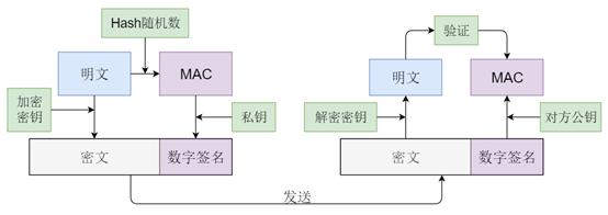 图2 HTTPS加密通讯过程