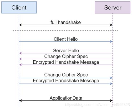 图4 包含Session ID的握手过程