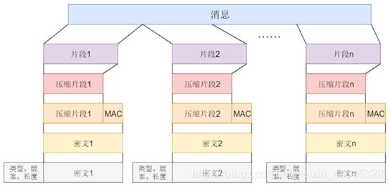 图5 TLS记录协议