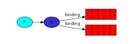 手把手一起入门 RabbitMQ 的六大使用模式(Java 客户端)