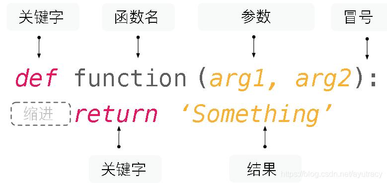 如何定义一个函数
