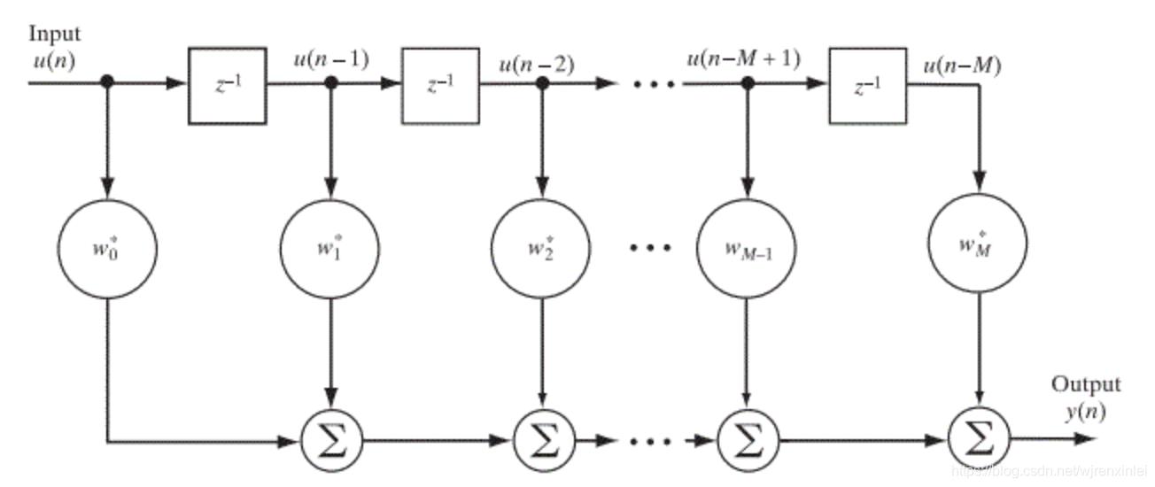 图1 横向滤波器结构