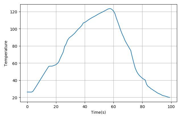 ▲ 测量白炽灯泡在点亮后的温度上升
