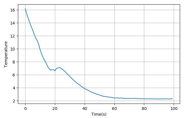 ▲ 测量制冷片的温度下降过程