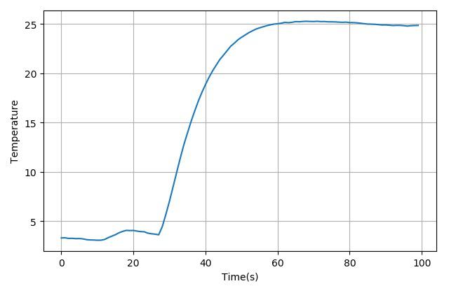 ▲ 测量制冷片的温度上升过程