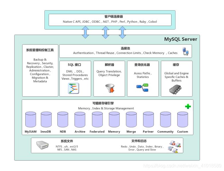 MySQL体系架构