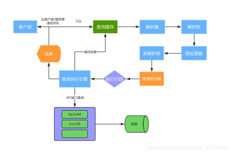 MySQL运行机制