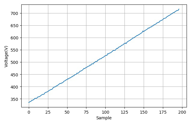 ▲ PWM设置与A1308输出的ADC