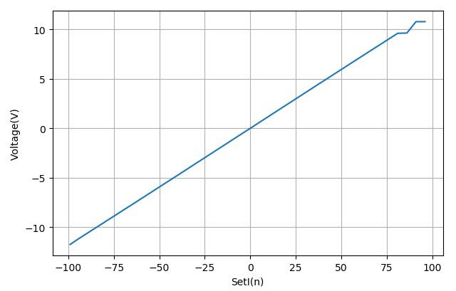 ▲ SetPWMOut设置与线圈两端的电压之间的关系