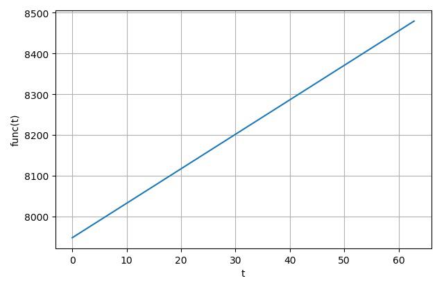 ▲ 函数t的Laplace数值逆变换结果