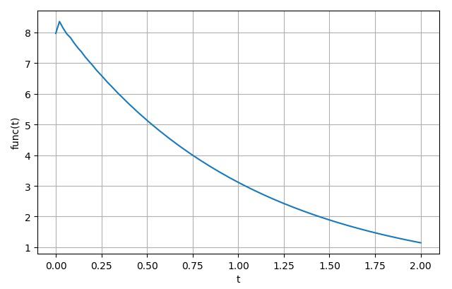 ▲ exp(-t)函数数值逆变换结果