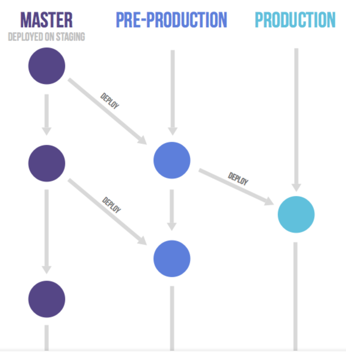 master-pre-production