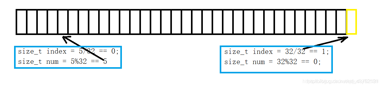位图原理及实现 - 海量数据处理标配