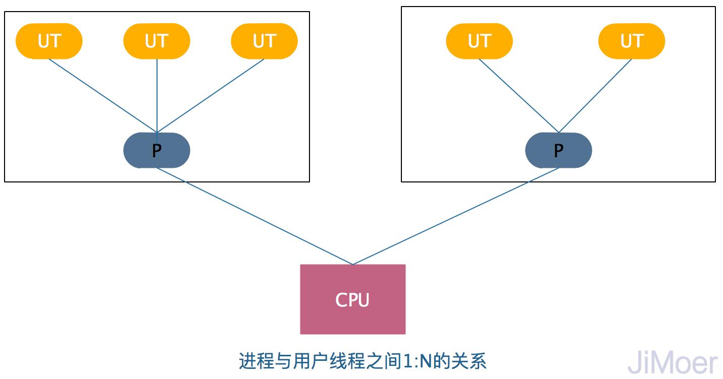 进程与用户线程1:N的关系