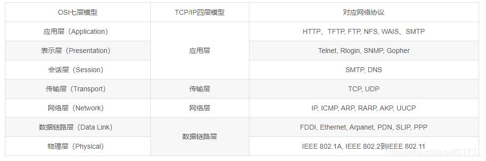 计算机网络体系架构之OSI七层模型、TCP/IP四层模型