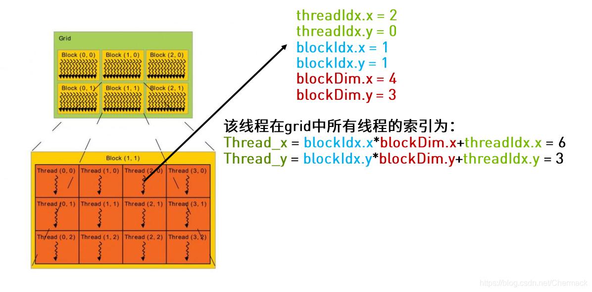 CUDA线程索引计算(二维)