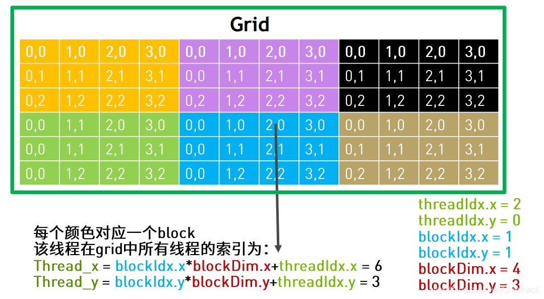CUDA线程索引(二维展开)