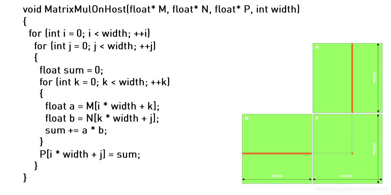 在CPU上执行矩阵相乘的一般实现形式
