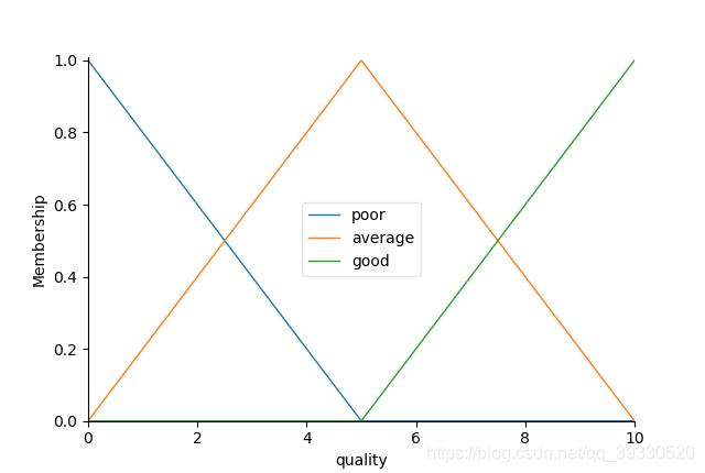 质量隶属度函数