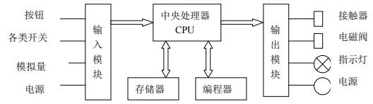 PLC 的硬件系统结构图