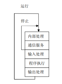 扫描过程阶段图